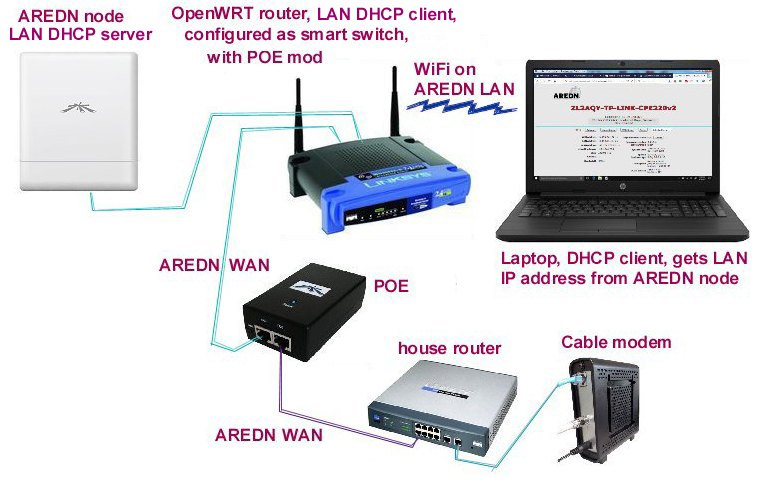 OpenWRT router to act like a Netgear smart switch on AREDN